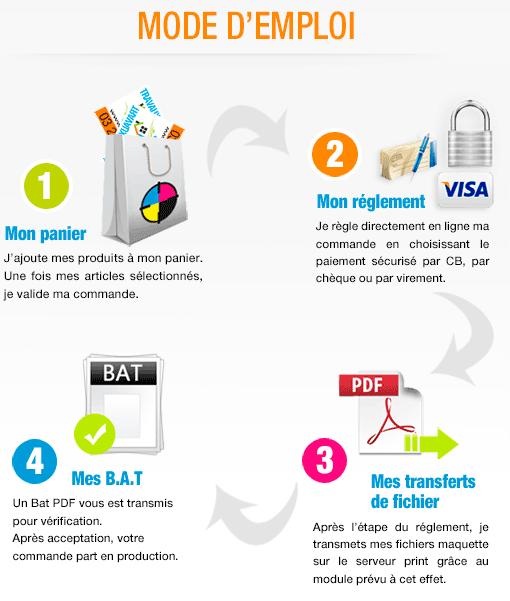Processus de commande imprimerie en ligne